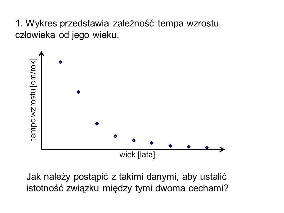tempo wzrostu [cm/rok]